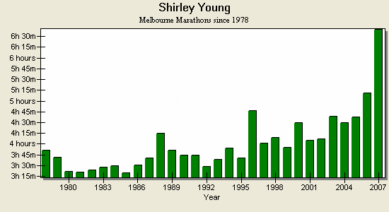 Times for Shirley Young, 1978 to 2007